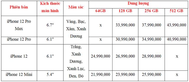 Giá bán chi tiết các phiên bản iPhone 12 tại Việt Nam, rẻ nhất 21,49 triệu - 2