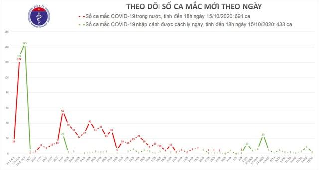 Việt Nam thêm 2 ca mắc Covid-19, là người từ Mỹ về - 1