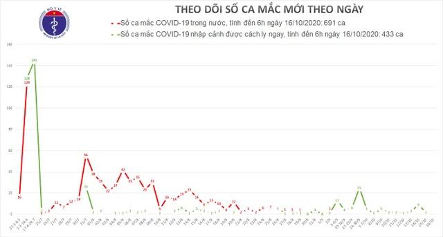 Hàng loạt chuyên gia Nga, Ấn Độ mắc Covid-19, Việt Nam siết quản lý - 1