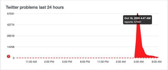 Mạng xã hội Twitter gặp sự cố trên toàn cầu - 2