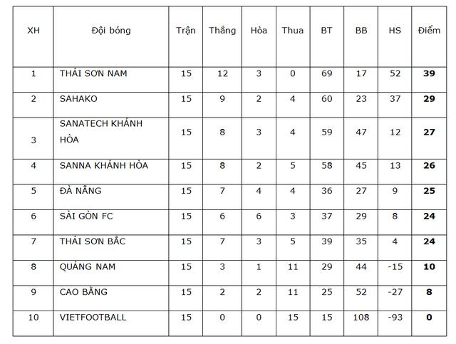 Thắng tuyệt đối Sanvinest Sanna Khánh Hòa, Thái Sơn Nam vô địch trước 3 vòng đấu - 8