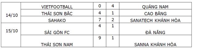 Thắng tuyệt đối Sanvinest Sanna Khánh Hòa, Thái Sơn Nam vô địch trước 3 vòng đấu - 7