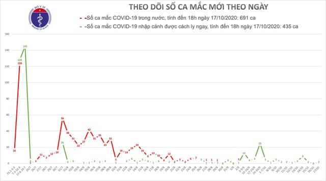 Việt Nam có 2 ca mắc Covid-19 mới, trong đó có chuyên gia Ấn Độ - 1