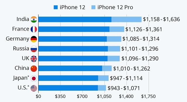 Giá bán iPhone 12 ở quốc gia nào đắt nhất thế giới? - 1