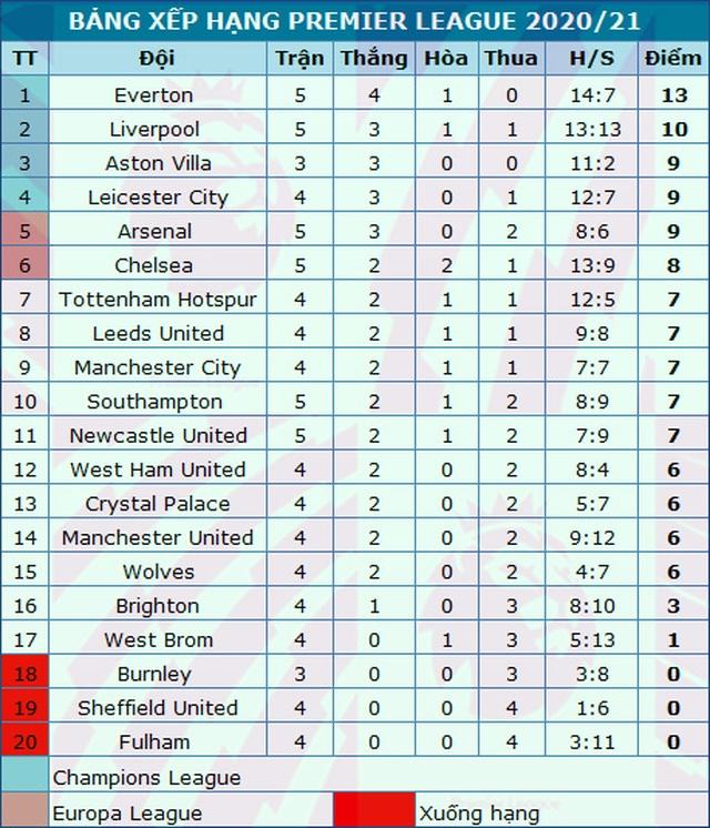 Newcastle 1-4 Man Utd: Bùng nổ 10 phút cuối trận - 5