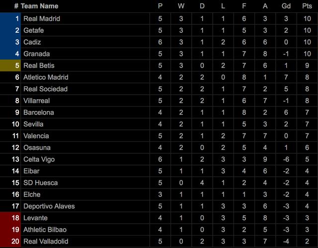 Real Madrid thua sốc trước đội mới lên hạng tại Bernabeu - 8