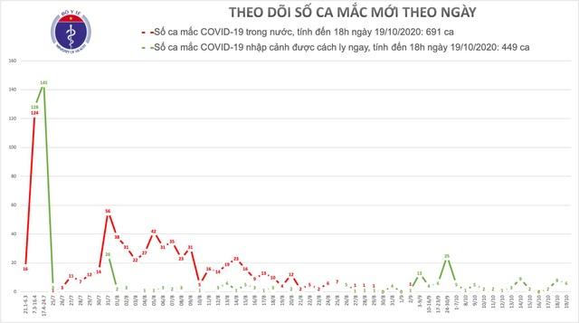 Việt Nam tiếp tục có 6 ca mắc Covid-19, là người nhập cảnh  - 1