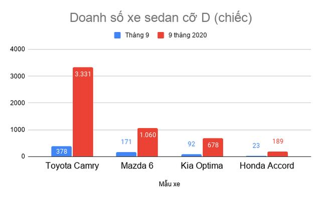Đua khuyến mại để đẩy hàng tồn, xe sedan cỡ D giảm tới 100 triệu đồng - 3
