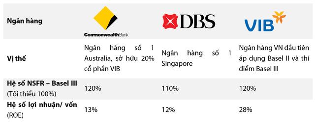 Đi trước làm việc khó, 1 ngân hàng thí điểm chuẩn mực Basel III tại Việt Nam - 2