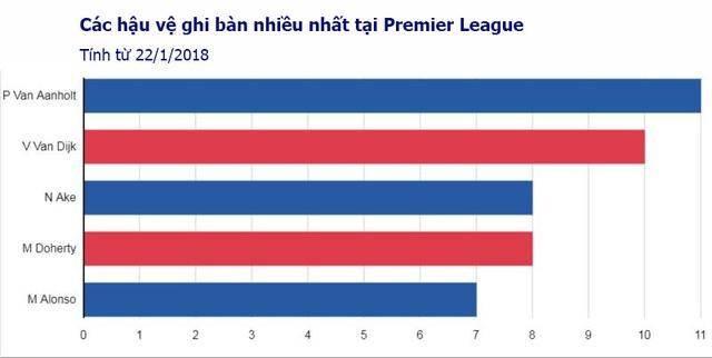 Sự vắng mặt của Van Dijk khiến Liverpool tổn hại như thế nào? - 2