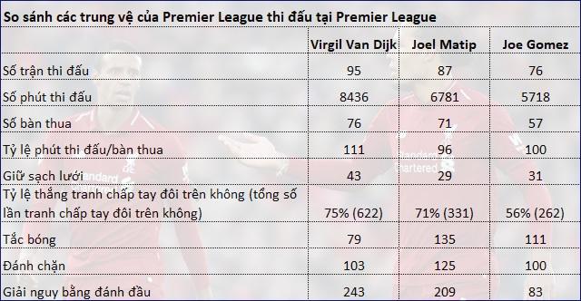 Sự vắng mặt của Van Dijk khiến Liverpool tổn hại như thế nào? - 5