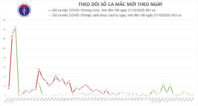 Việt Nam thêm 3 ca mắc Covid-19, có 2 mẹ con bay về từ Angola - 1