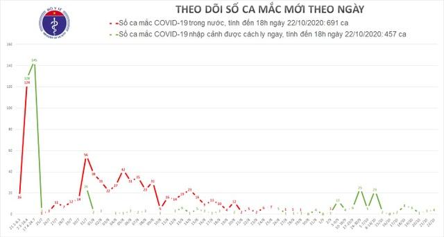 Tối 22/10, Việt Nam có 3 ca mắc mới Covid-19 là ca nhập cảnh - 1