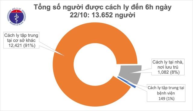 Việt Nam có 1 ca mắc Covid-19, nhiều nước tăng cao kỷ lục số ca nhiễm mới - 1