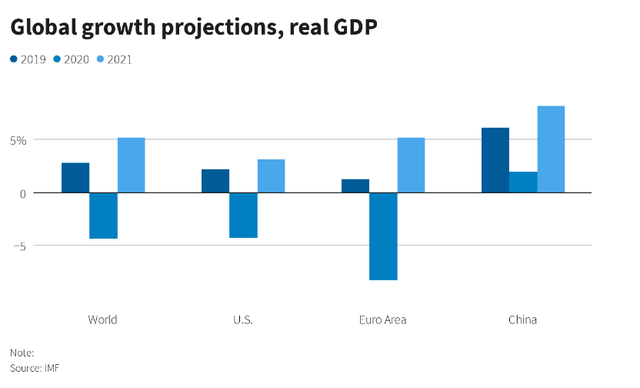 Sự khác nhau của nền kinh tế Mỹ và Trung Quốc khi đối phó với đại dịch - 2