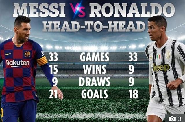 C.Ronaldo lỡ cuộc tái ngộ Messi ở trận đại chiến với Barcelona - 4