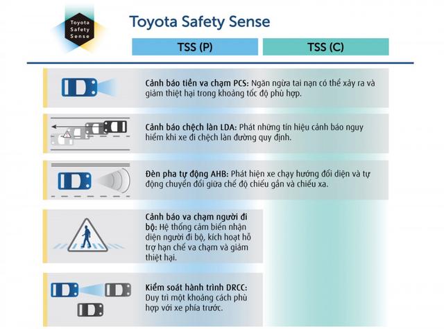Lái xe với công nghệ an toàn TSS: Phản xạ tình huống nhạy hơn cả tài già - 3