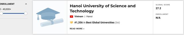 Trường Đại học Tôn Đức Thắng lần đầu tiên vào TOP 700 thế giới theo US News - 2