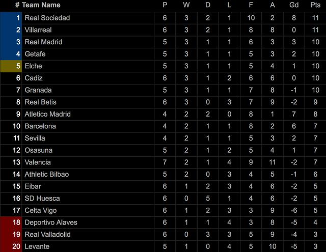 Barcelona - Real Madrid: Siêu kinh điển ở giai đoạn khủng hoảng - 6