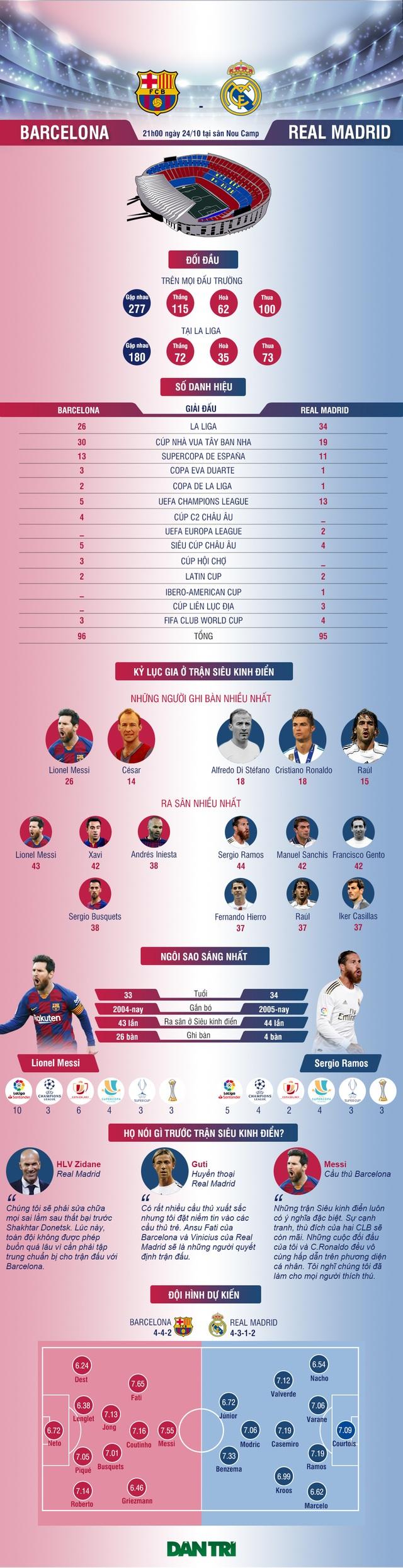 [Infographic] Barcelona - Real Madrid: Cuộc chiến không khoan nhượng - 1