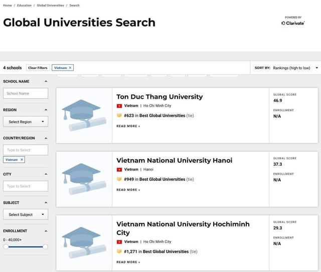 Trường Đại học Tôn Đức Thắng lần đầu tiên vào TOP 700 thế giới theo US News - 1