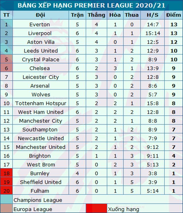 Man Utd 0-0 Chelsea: Chia điểm ở Old Trafford - 3