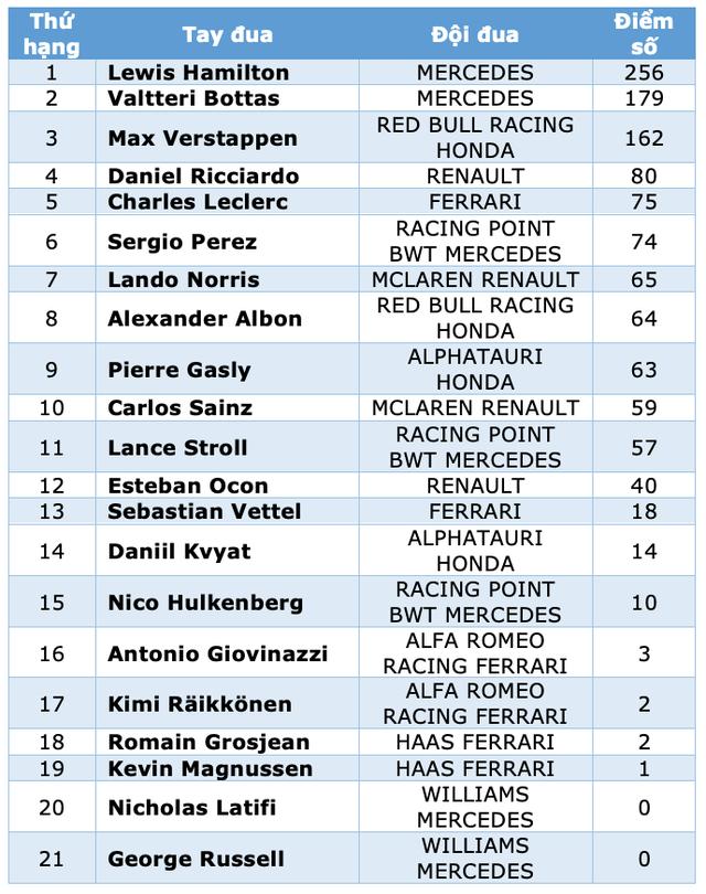 Portuguese Grand Prix 2020: Lịch sử gọi tên Lewis Hamilton - 12