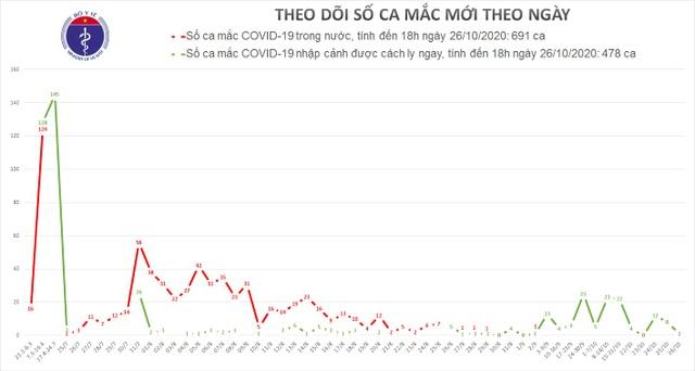 Việt Nam thêm 1 ca mắc Covid-19, châu Âu thành tâm dịch của thế giới - 1