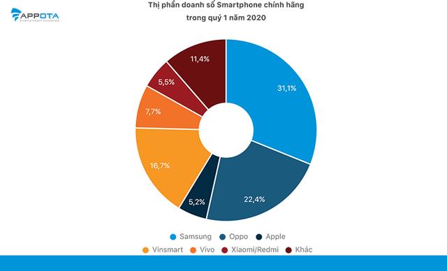Gần 70% smartphone chính hãng ở Việt Nam thuộc phân khúc dưới 5 triệu - 3