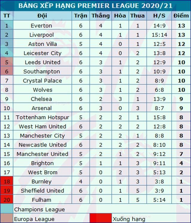 Đứt mạch bất bại, Everton vẫn đứng đầu bảng xếp hạng Premier League - 4