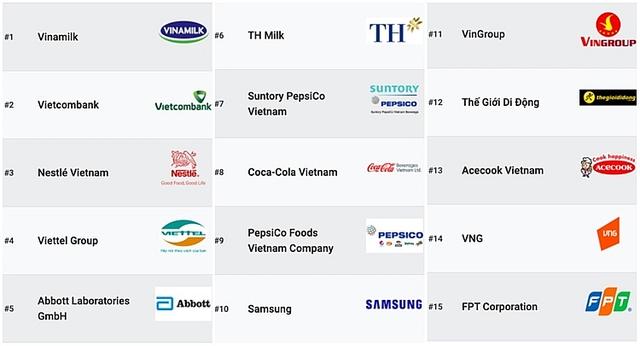 Nhiều doanh nghiệp CNTT lọt danh sách công ty đáng làm việc nhất Việt Nam - 2