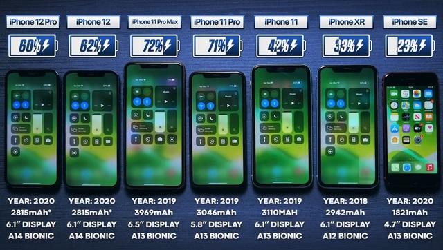 Đọ thời lượng sử dụng pin của iPhone 12 cùng loạt iPhone thế hệ cũ - 1