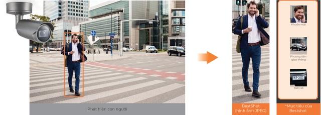 Ứng dụng AI trong camera giám sát: Giải pháp cho bài toán quản lý đô thị thông minh - 3