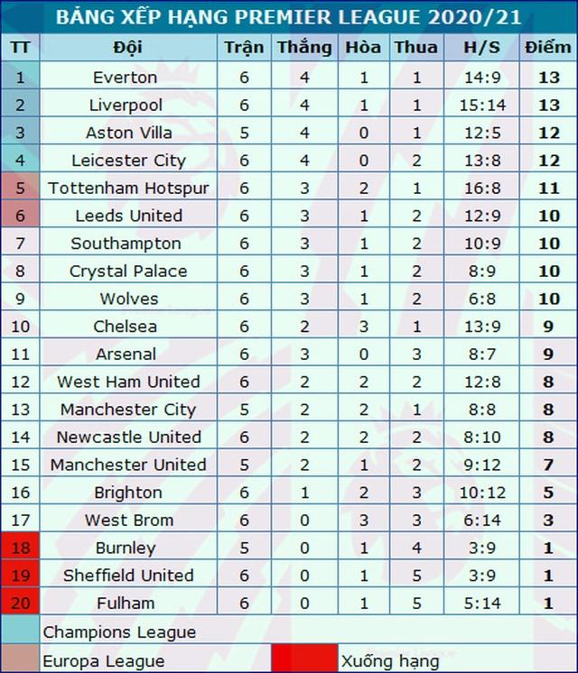 Kỳ lạ với top 6 bảng xếp hạng Premier League 2020/21 - 5