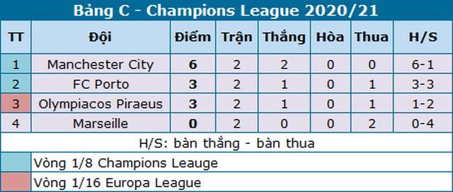"""Man City dễ dàng thắng """"3 sao"""" trên sân Marseille - 5"""