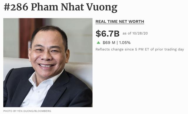 Tài sản chứng khoán của ông Phạm Nhật Vượng vượt ngưỡng 200.000 tỷ đồng - 2