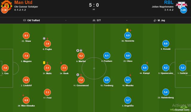 Man Utd liên tục thắng lớn: Cơn đau đầu của HLV Solskjaer - 1
