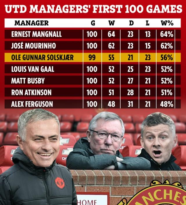 HLV Solskjaer khởi đầu tốt hơn Sir Alex, kém xa Mourinho ở Man Utd - 2