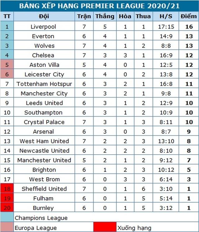 Bàn thắng muộn của Jota đưa Liverpool lên ngôi đầu bảng - 5