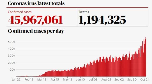Gần 100.000 ca Covid-19 tại Mỹ chỉ trong 1 ngày, Anh tái phong tỏa cả nước - 1