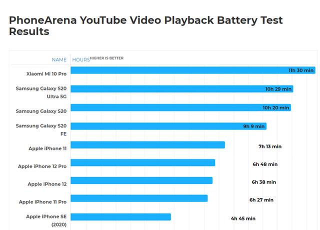 iPhone 12 sụt pin nhanh hơn iPhone 11 khi chơi game, xem YouTube - 3