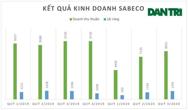 """Sabeco đạt lãi ròng sát mức """"kỷ lục"""" bất chấp Covid-19 và Nghị định 100 - 2"""