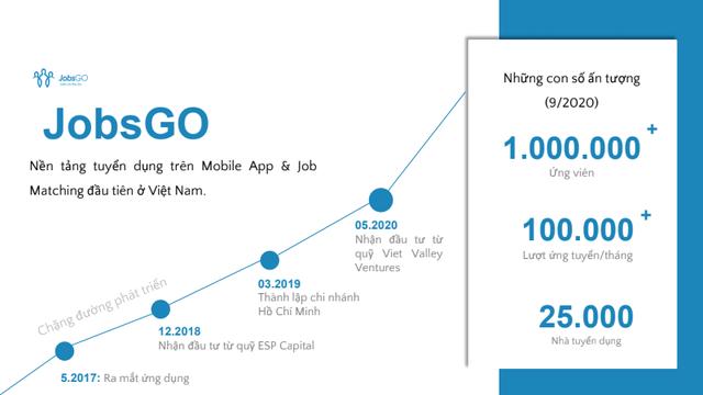 """Những dấu ấn """"nhảy vọt"""" của JobsGO trong tìm kiếm việc làm cho ứng viên - 1"""