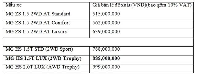 MG Việt Nam chính thức ra mắt MG HS 1.5T Trophy thế hệ mới - 6