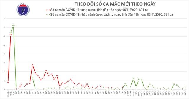 Thêm 2 ca mắc Covid-19, Việt Nam có 1.212 bệnh nhân - 1