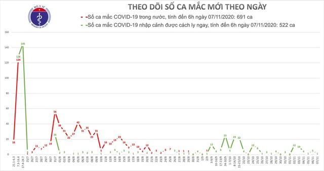 Việt Nam có 1 ca mắc Covid-19, nhiều nước châu Âu tăng kỷ lục số nhập viện - 1