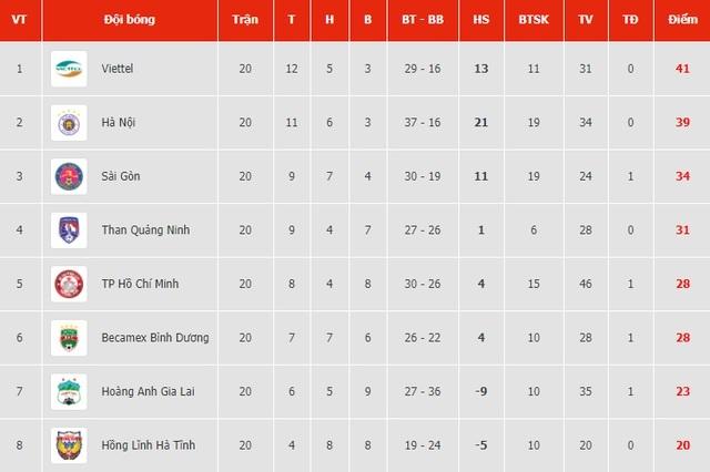 Đánh bại Sài Gòn FC, CLB Viettel vô địch V-League 2020 - 3