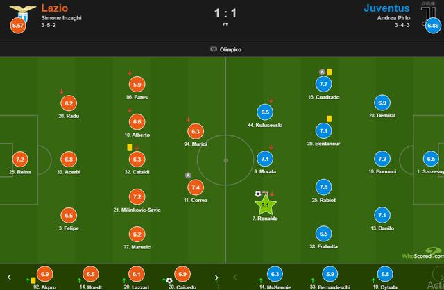 C.Ronaldo lập công, Juventus vẫn rơi điểm đau đớn phút cuối - 7