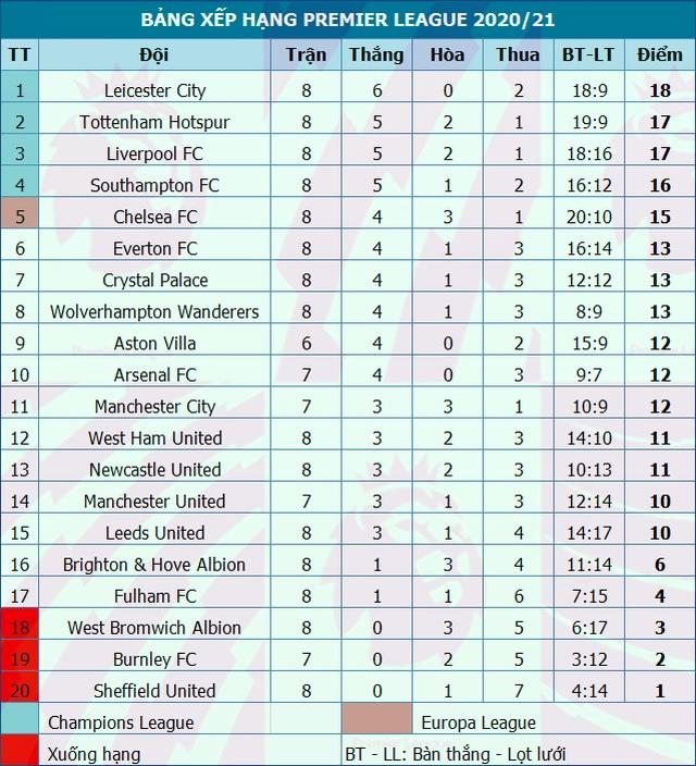 Arsenal thua đậm trên sân nhà trước Aston Villa - 4