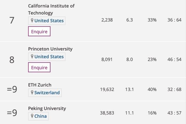 ĐH Harvard dẫn đầu các trường đào tạo ngành kỹ thuật tốt nhất thế giới - 3